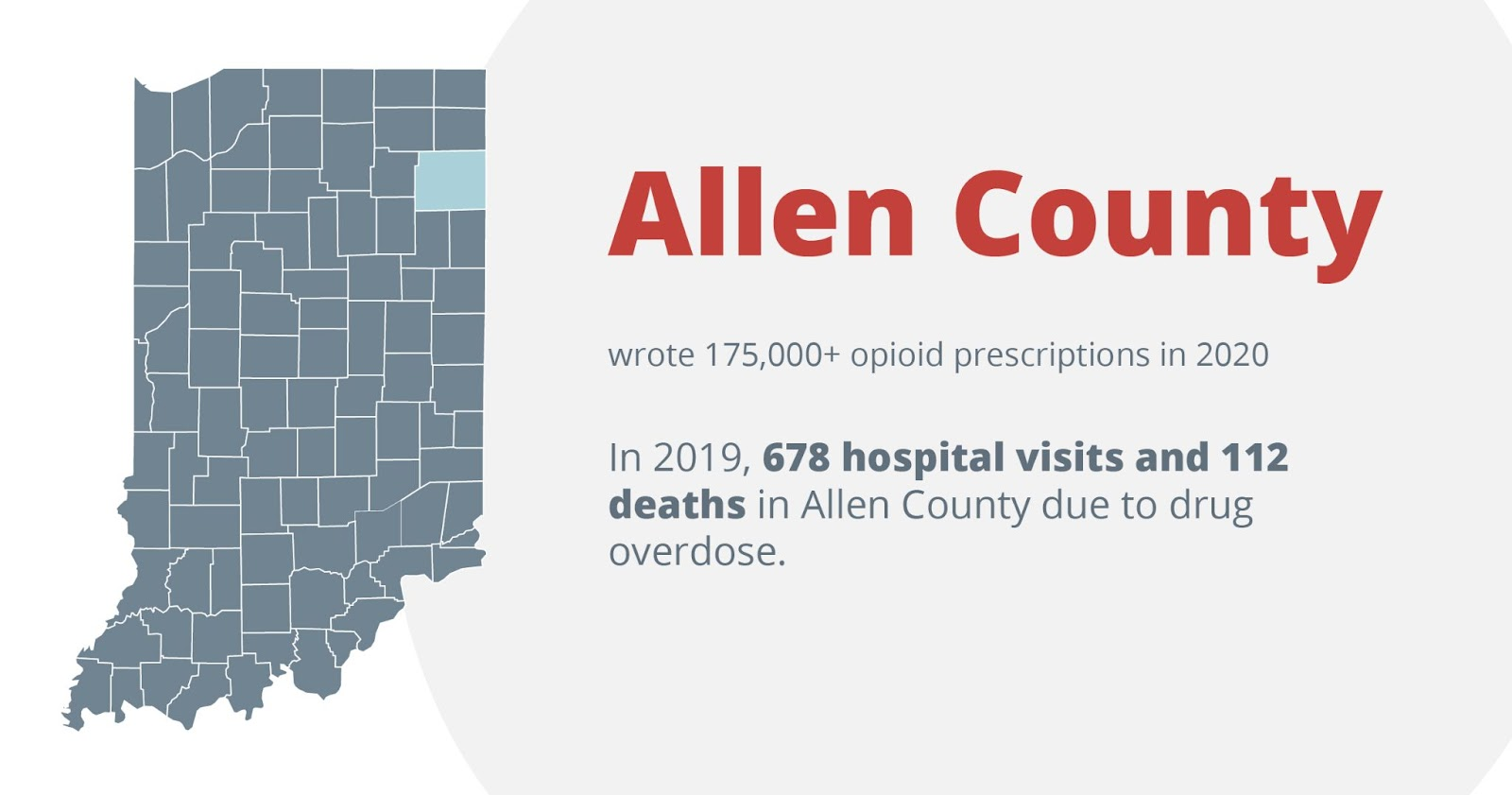 Allen county wrote 175,000+ opioid prescriptions in 2020. In 2019, 678 hospital visits and 112 deaths in allen county due to drug overdose.