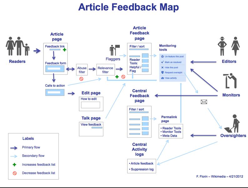 Article Feedback Map