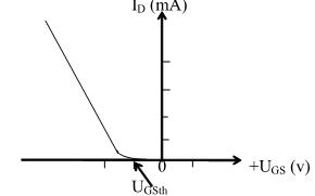 Nguyên lý hoạt động của MOSFET kênh cảm ứng
