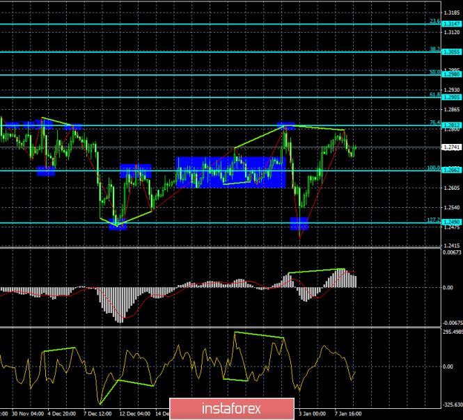 Analysis of GBP / USD Divergences for January 9th. A small rollback before the new fall?