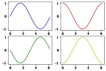data visualization using matplot