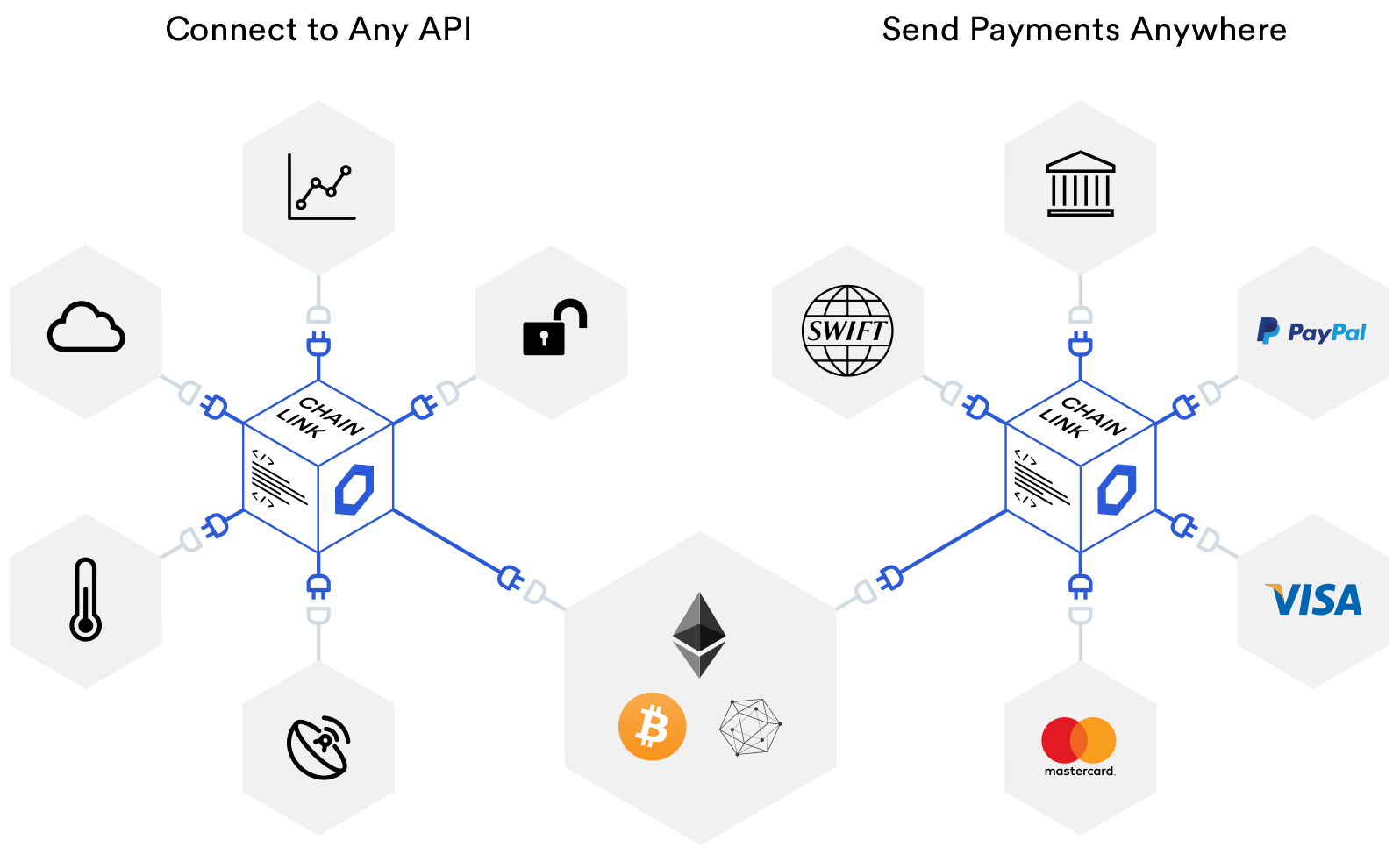 Chainlink oracles connect smart contracts on any blockchain to any input and output