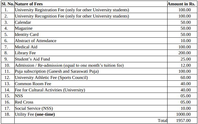 Berhampur University bed admission