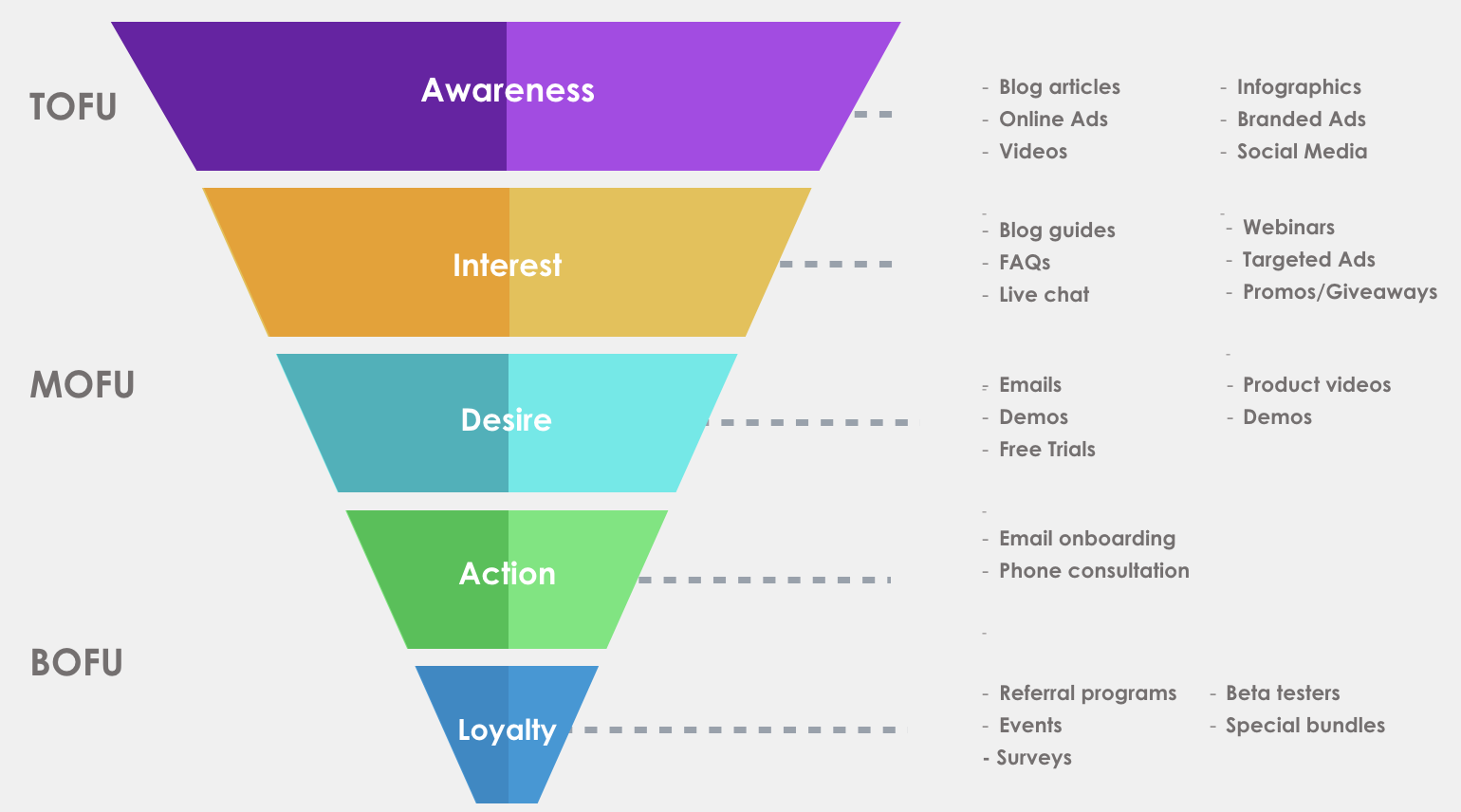 ecommerce marketing conversion funnel