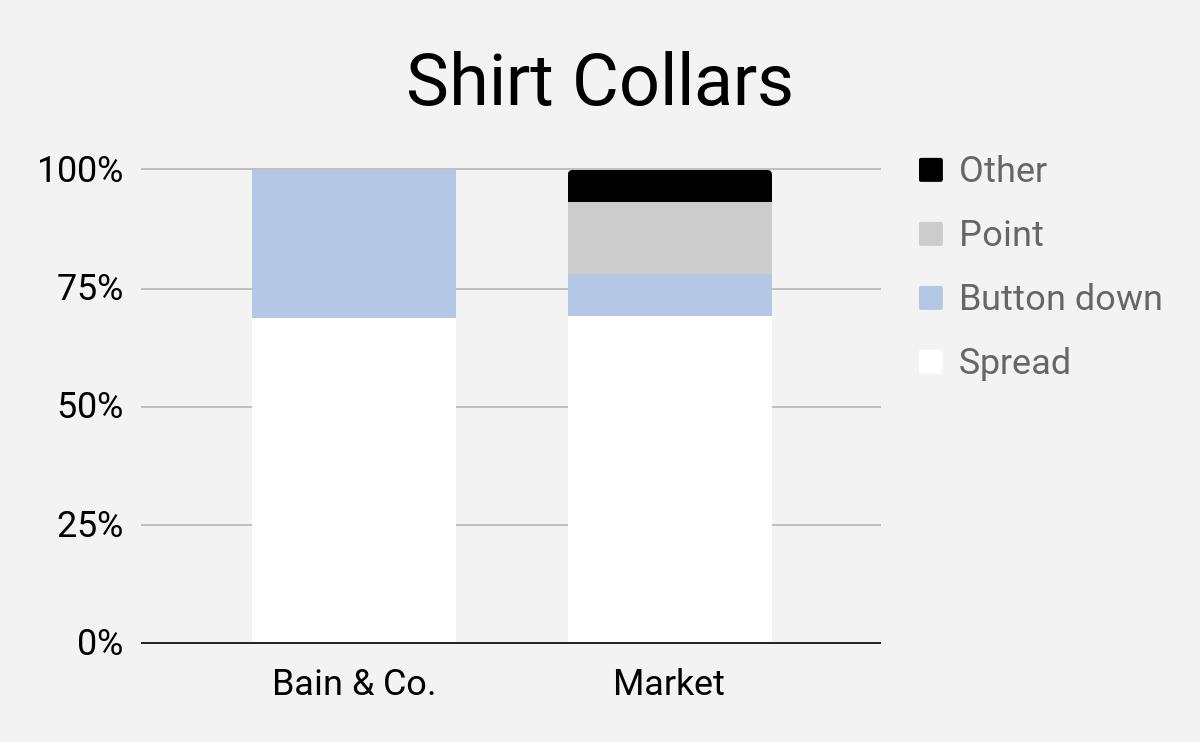 Business Casual shirt collars