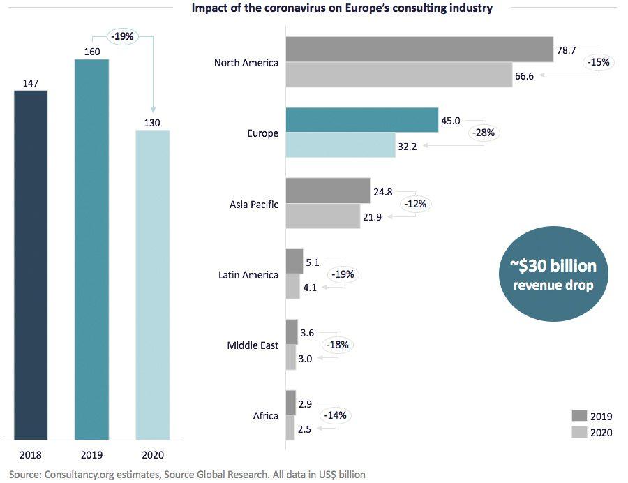 impact of the coronavirus on europe's consulting industry