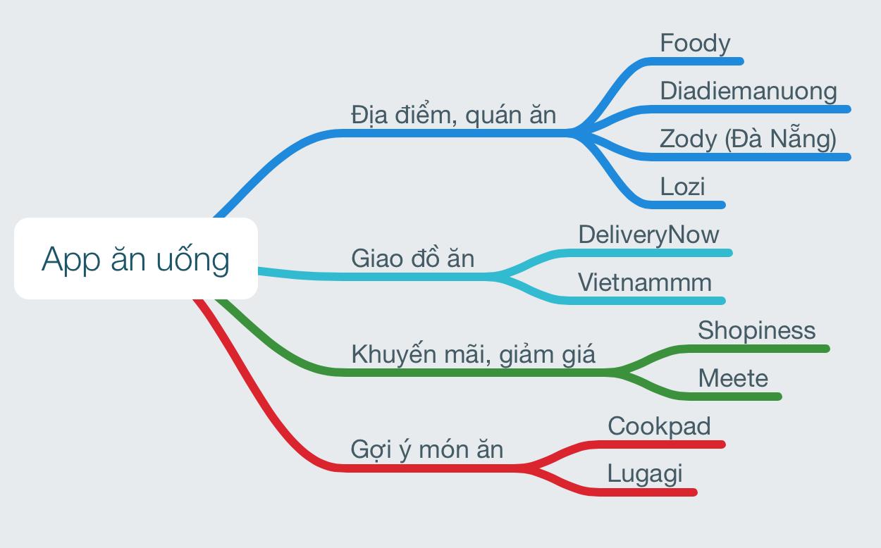 Kết quả hình ảnh cho các app săn đồ ăn
