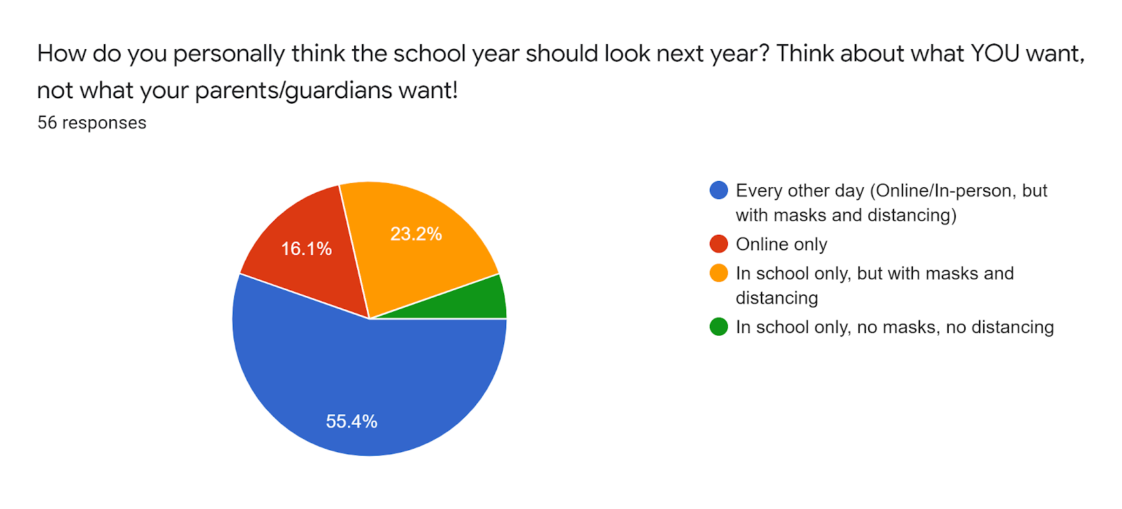 Forms response chart. Question title: How do you personally think the school year should look next year? Think about what YOU want, not what your parents/guardians want!. Number of responses: 56 responses.