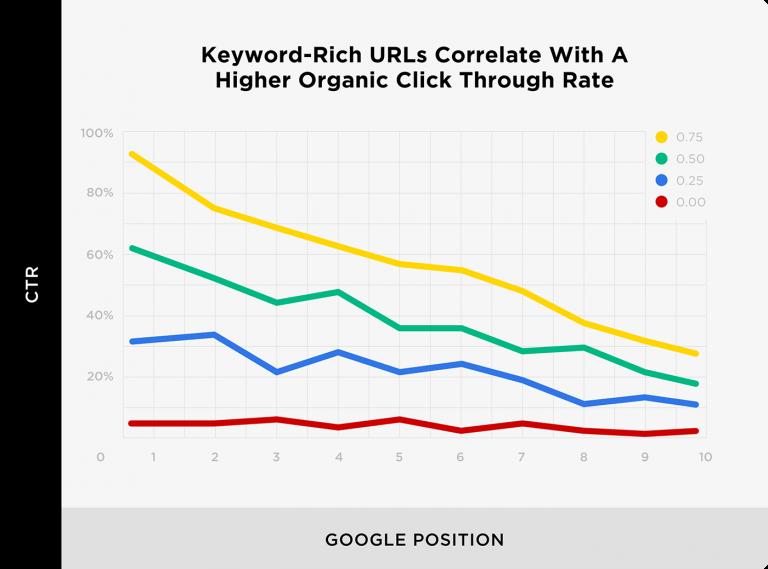 график как ключевые слова в URL влияют на CTR в выдаче