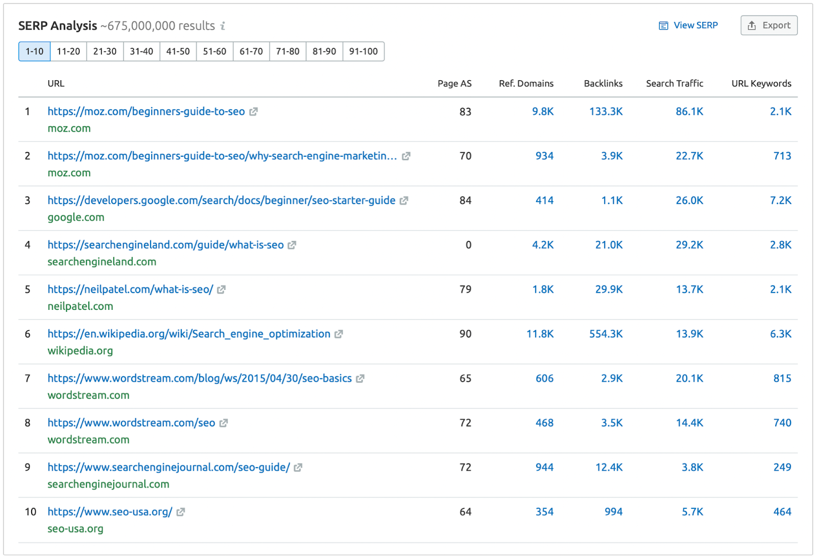 A table of the top 10 search results for the query SEO.