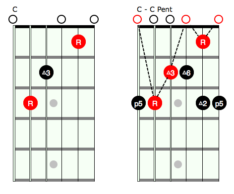 Open Chords and Pentatonic | Rock Prodigy Blog