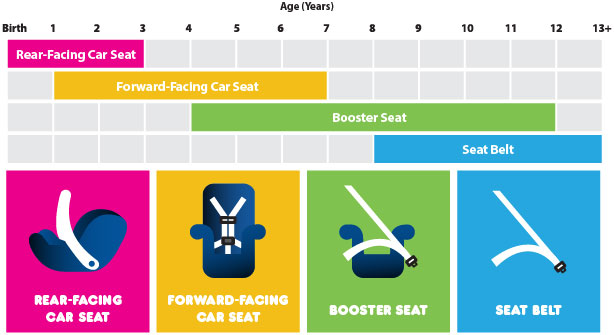 There Are A Lot Of Factors To Consider When Trying Find Safety Seat For Your Child Knowing Best Practices It Comes Car Seats Is Multifaceted