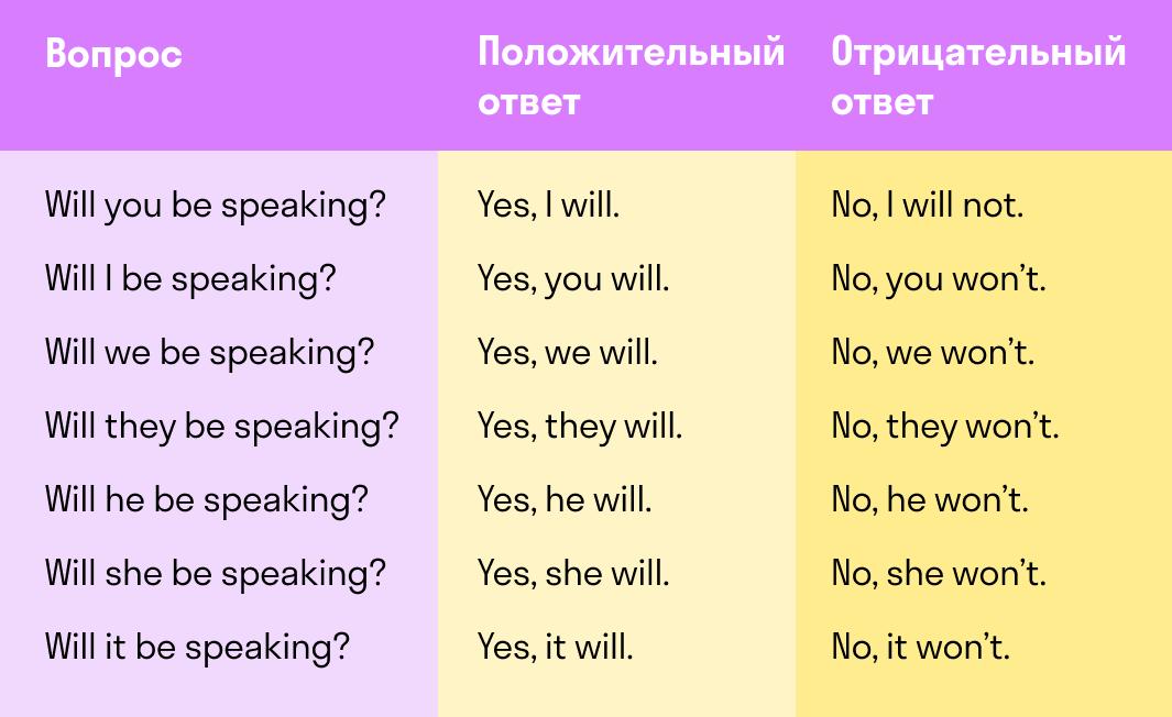 использование вспомогательных глаголов при ответах