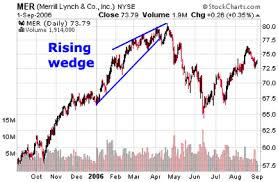 Image result for rising wedges technical analysis