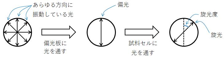 4-6 1) 旋光度測定と比旋光度 - ...