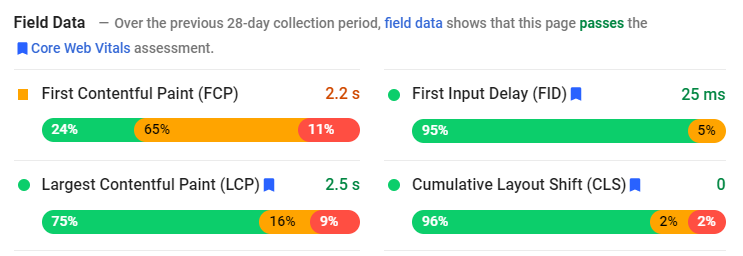 Data Core Web Vitals di hasil tes Google PageSpeed Insights