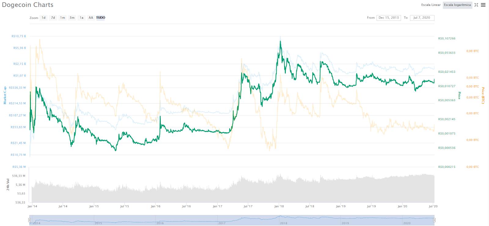 Preço do Dogecoin CoinMarketCap