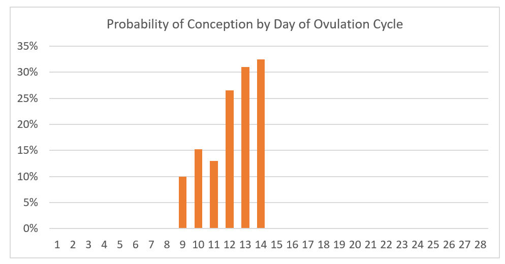 Chances Of Getting Pregnant Before Ovulation Day Chart