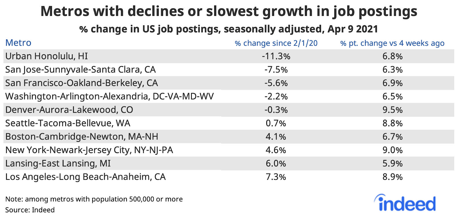 Table showing metros with declines or slowest growth in job postings
