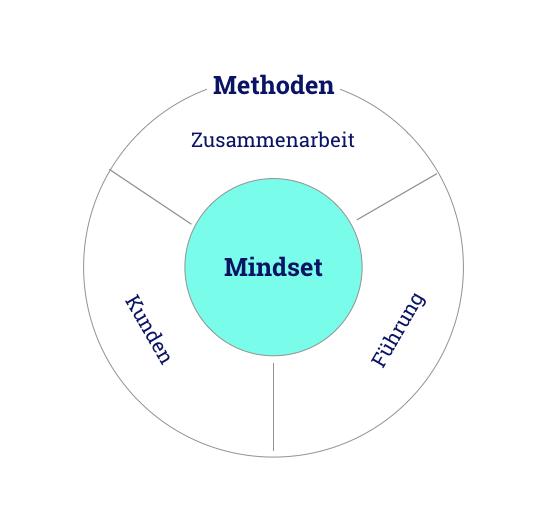 Agilität im Unternehmen als Zusammenspiel aus Methoden und Mindset