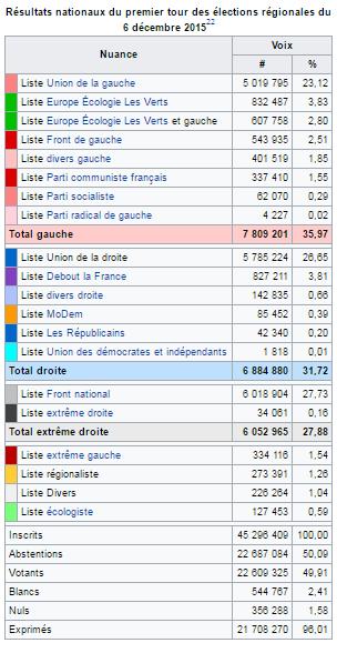 resultados nacionales elecciones diciembre 2015 primera vuelta en francés.png