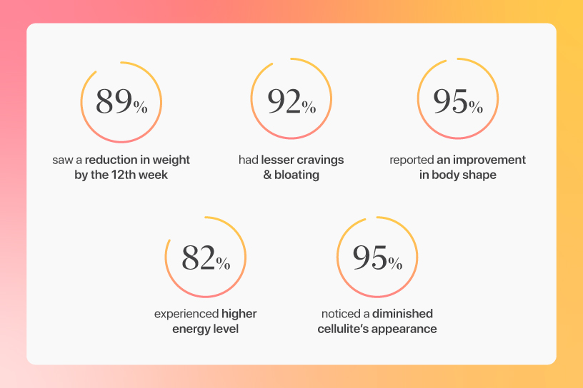 Benefits Of Consuming SuperFIT™ (S-B-F) Consistently For 3 Months