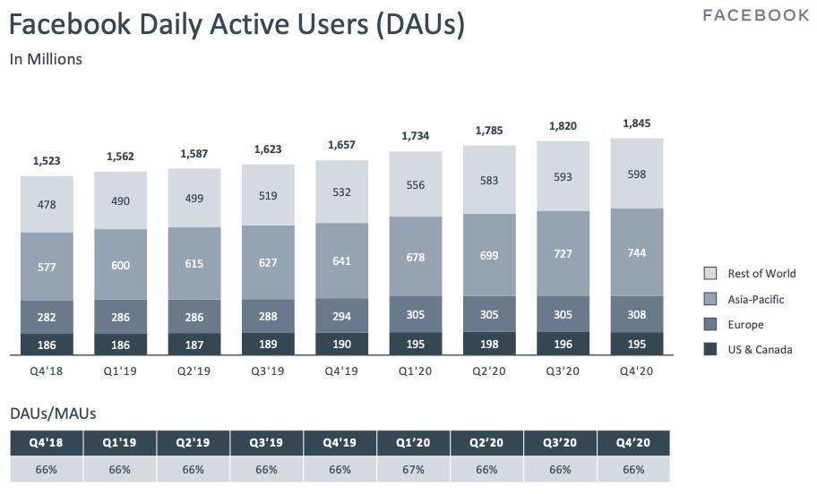 Facebook stock Facebook Daily Active Users (DAUs) Q4 2020