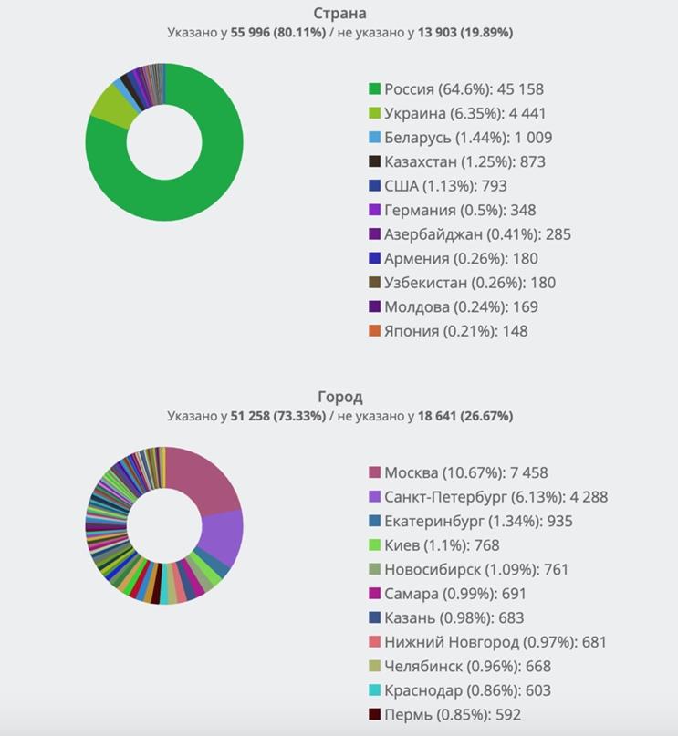 Сравнительный анализ демографических портретов целевой аудитории А.Навального во ВКонтакте. Часть 4., изображение №8