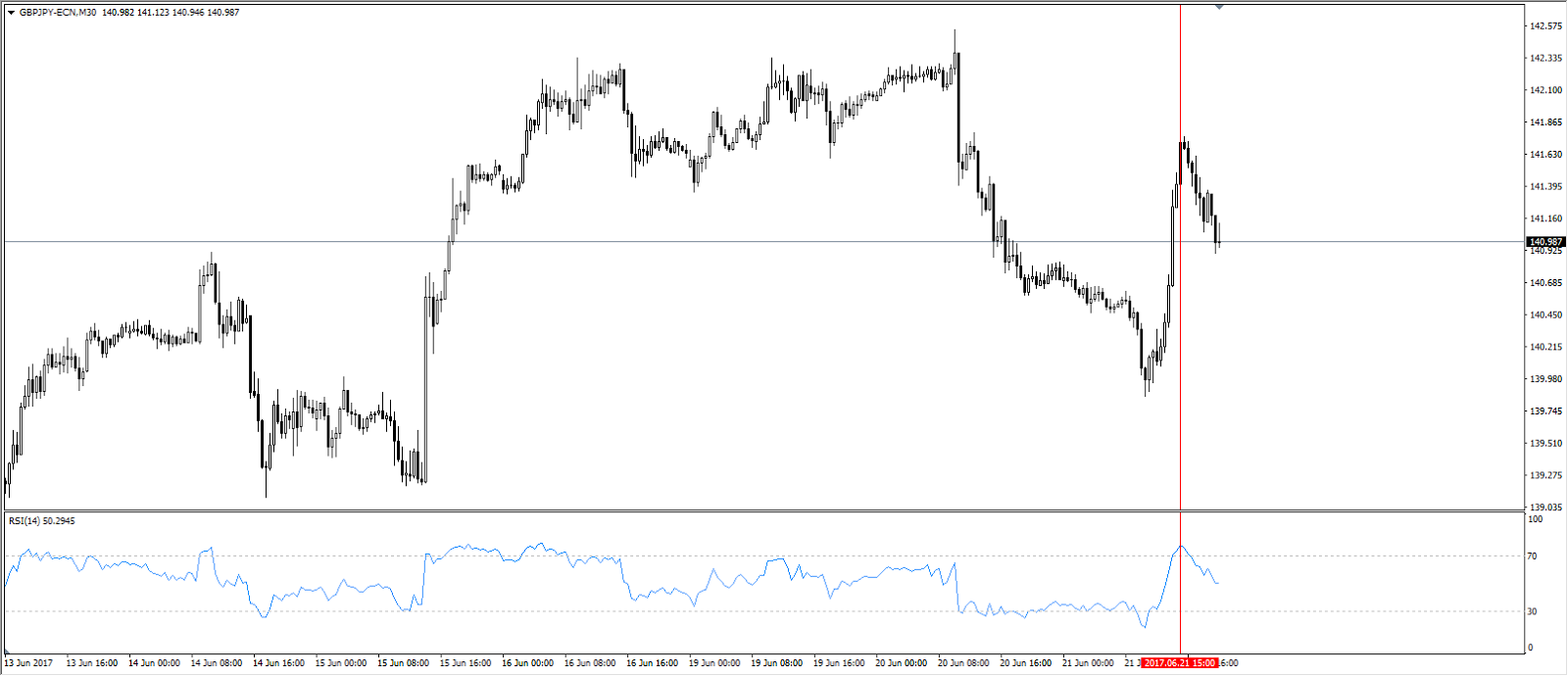 GBP/JPY M30, Admiral Markets MT4, June 21 20:00 Platform Time