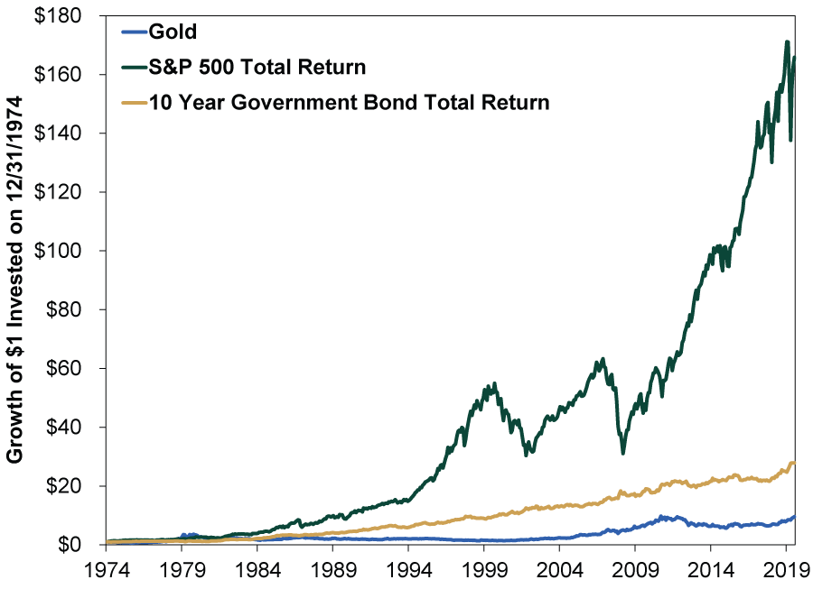 5個投資黃金的方法保值嗎:黃金長期來說報酬率沒有美國大盤這麼高