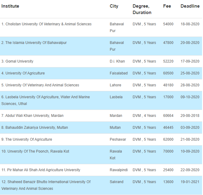 34 Medical Fields After FSC That Can Be Chosen By The Students 6 - Daily Medicos