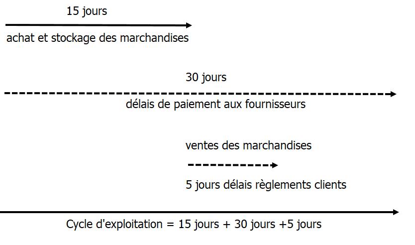 bfr : cycle d'exploitation pour une entreprise commerciale