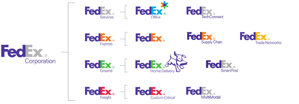 Example of brand architecture from FedEx
