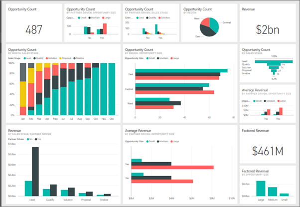 Intro to dashboards for Power BI designers - Power BI | Microsoft Docs