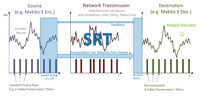 SRT Video Streaming