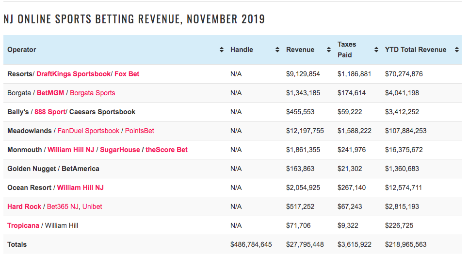 table of the New Jersey online sports betting revenue in November 2019