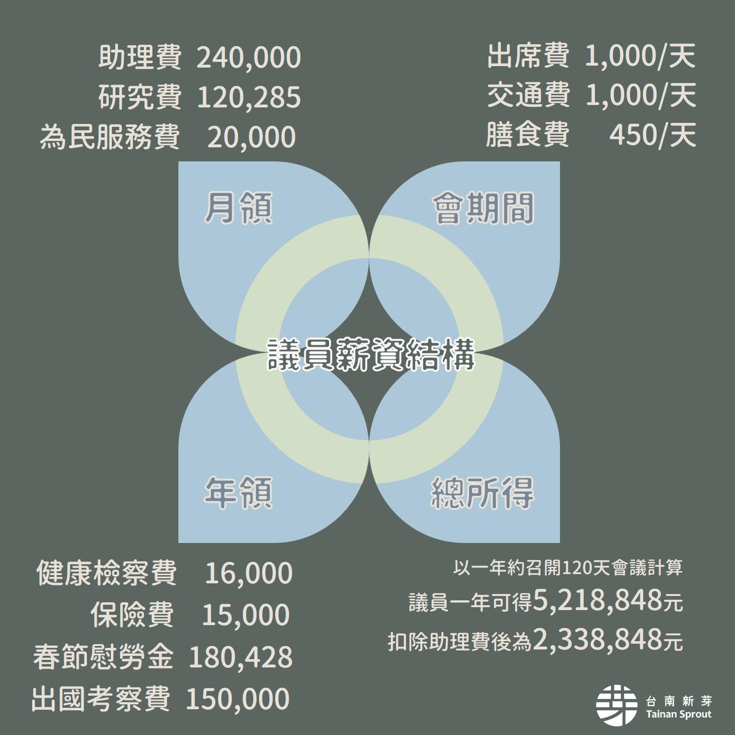 議員薪資結構圖.jpg
