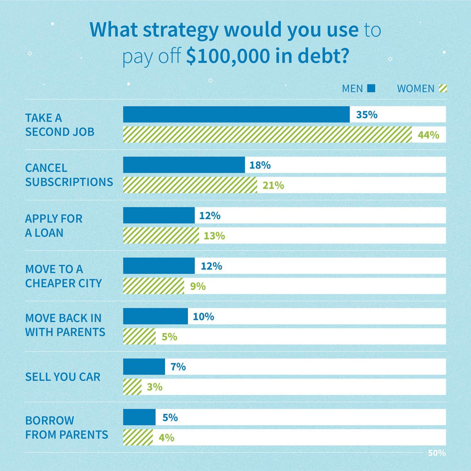 Survey results by age: what strategy would you use to pay off $100,000 in debt?