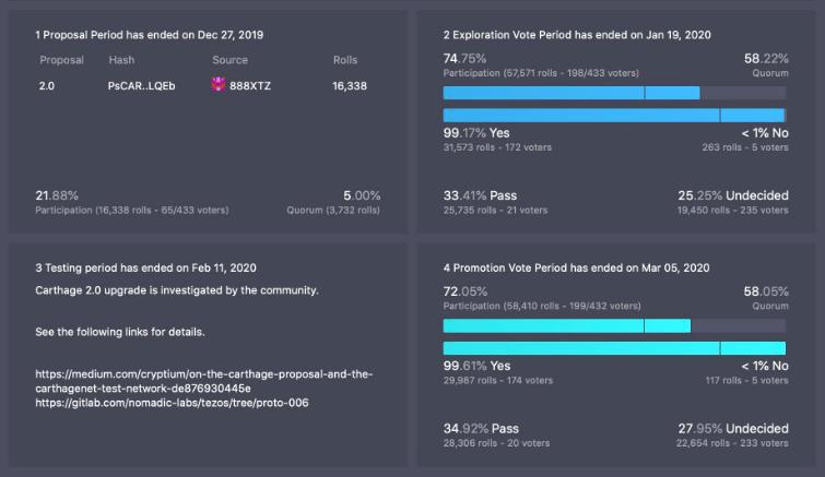 Tezos Participation Stats
