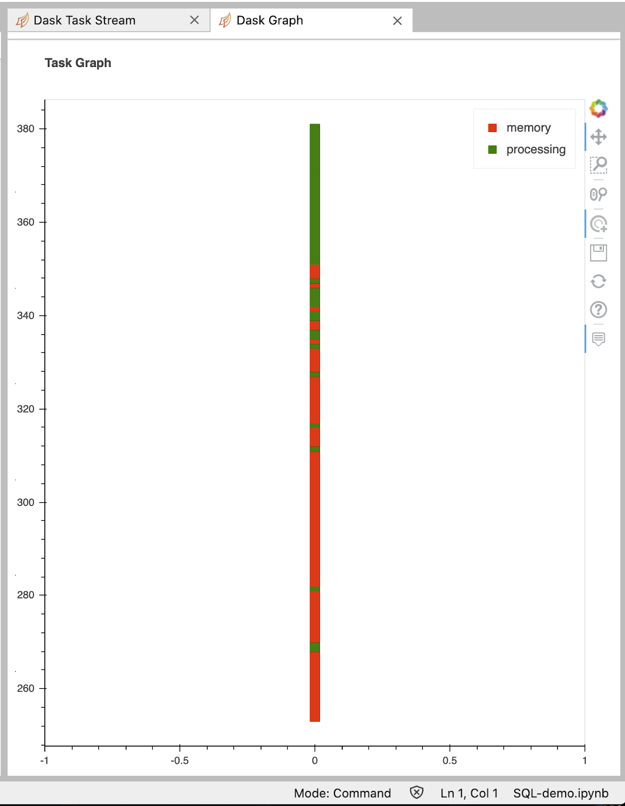 We can watch blocks load up in realtime in the Dask Graph dashboard. This shows tasks turn green as they compute and then red as the results are loaded in memory. In this case, each task retrieves a partition of the data from S3.