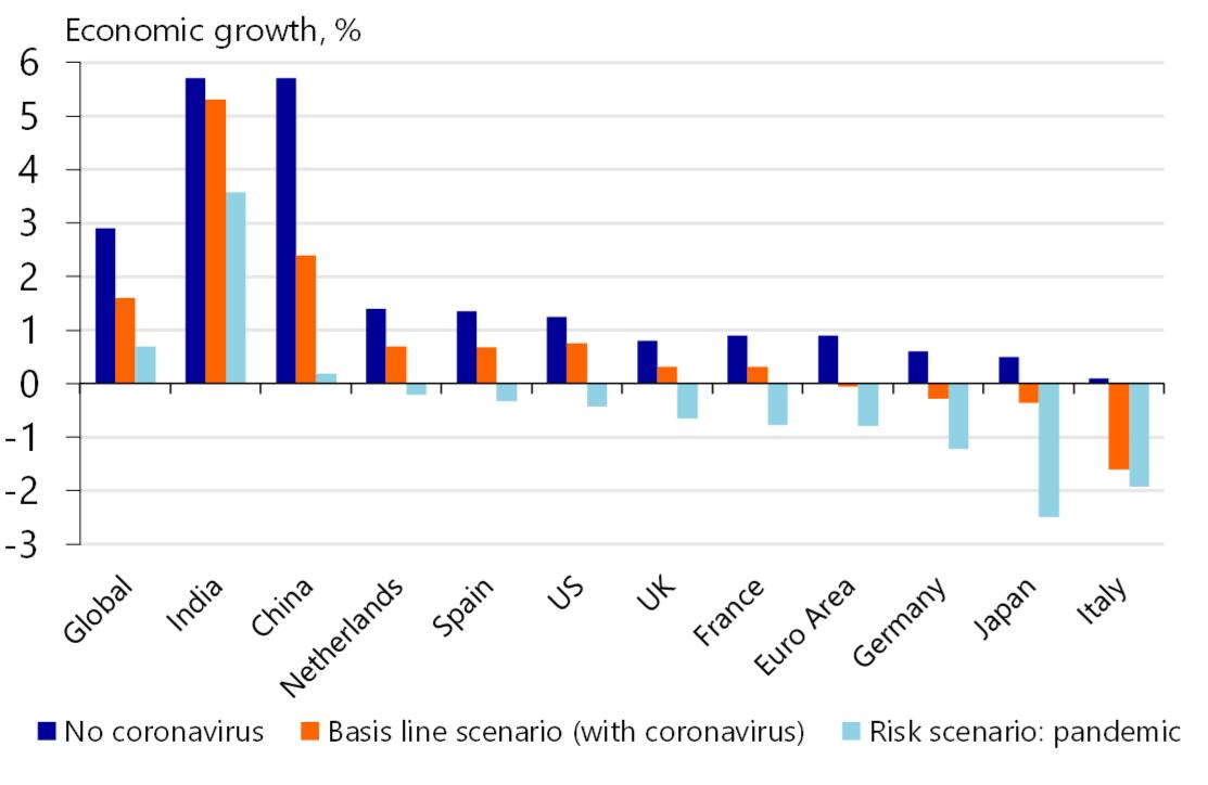 Global economic rate