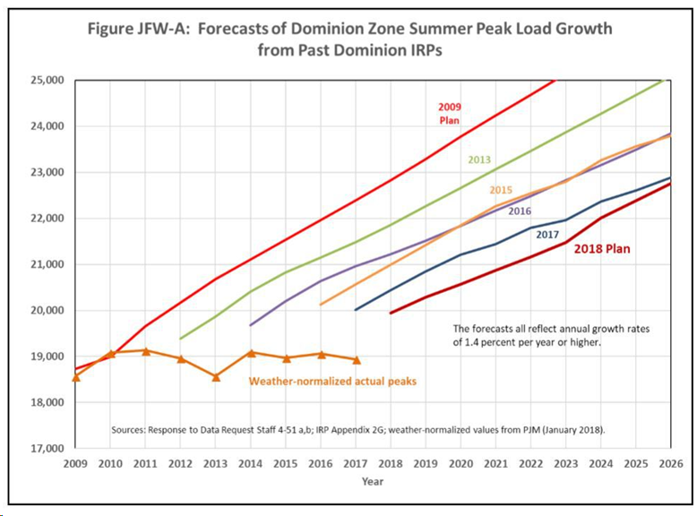 Dominion Energy Inflated Demand Projections from IRPs