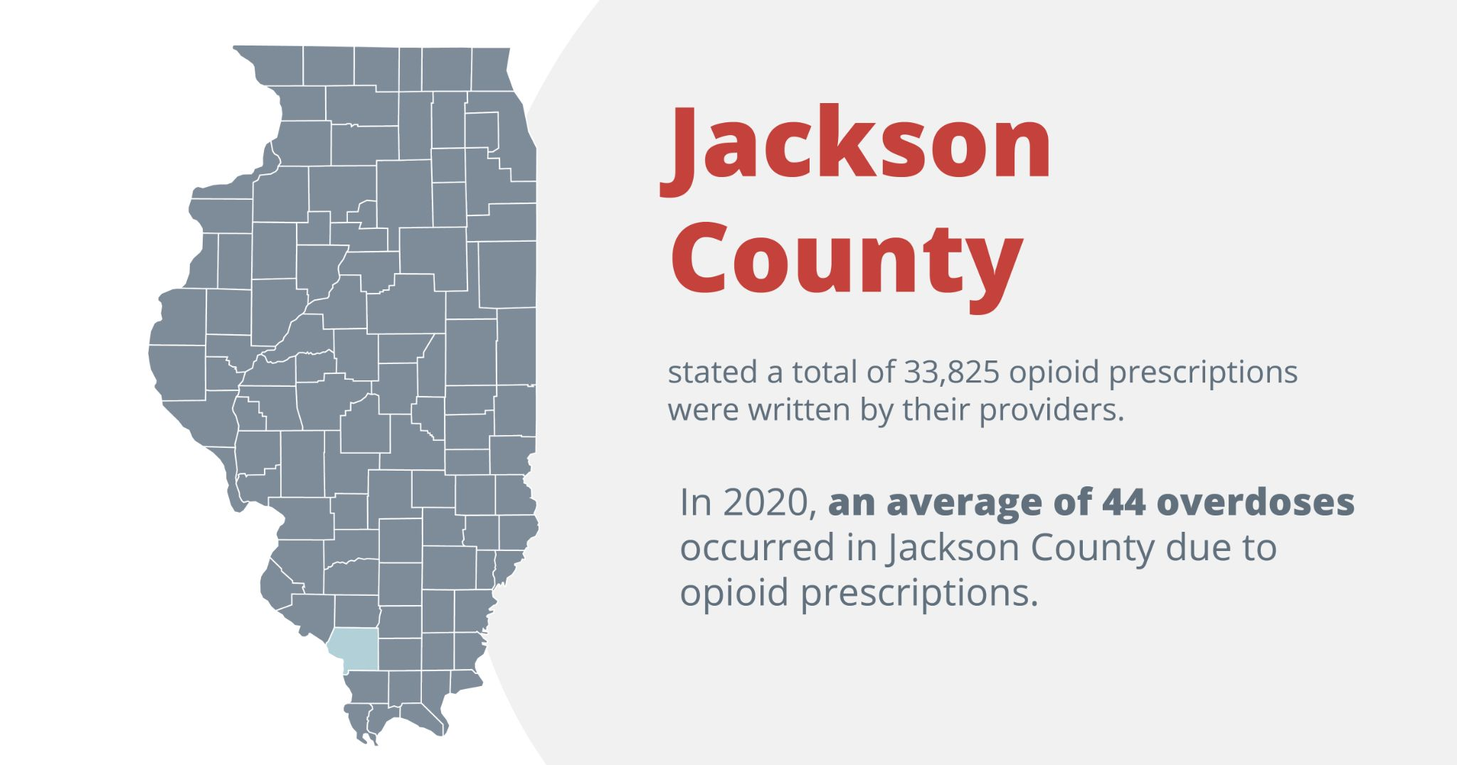 Jackson county listed a total of 33,825 opioid prescriptions were written to their residents. In 2020, an average of 44 overdoses occurred in Jackson county due to opioid prescriptions