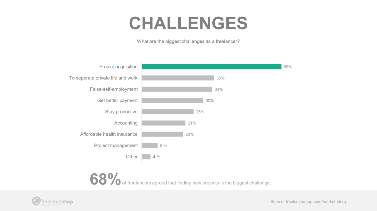 The Biggest Challenges That Freelancers Face