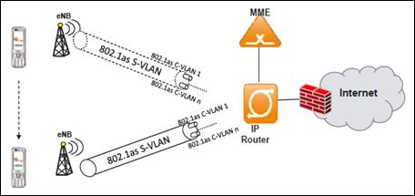 Gambar 11. VLAN tunneling antara eNodeB dan IP router