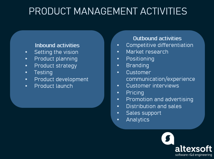 Product Management: Main Stages and Product Manager Role