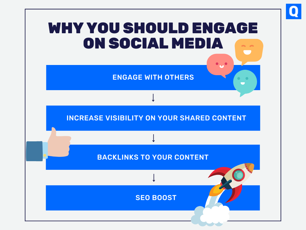 Reasons why you should engage on social media as part of your content strategy. Increase visibility on your shared content, get backlinks to your content, then an SEO boost.