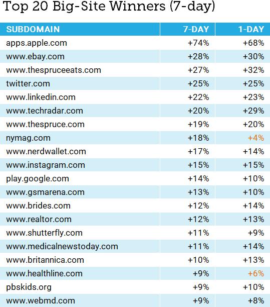 рост позиций сайтов в ходе декабрьского обновления Google