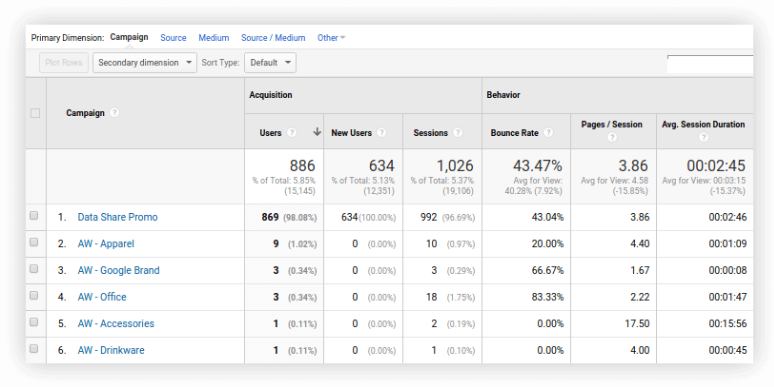 Tracking Facebook Ads in Google Analytics 2