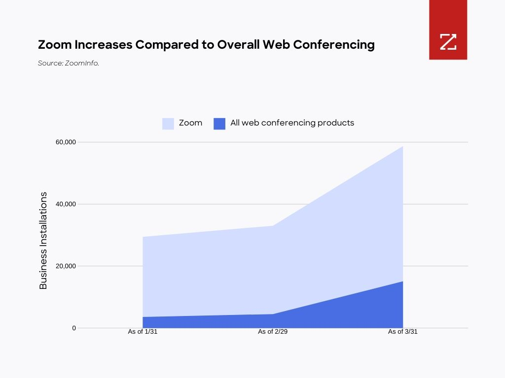 Graph showing Zoom increases compared to overall web conferencing.